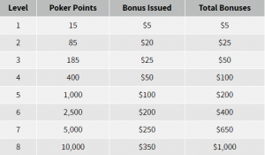 Ignition Welcome Bonus Table